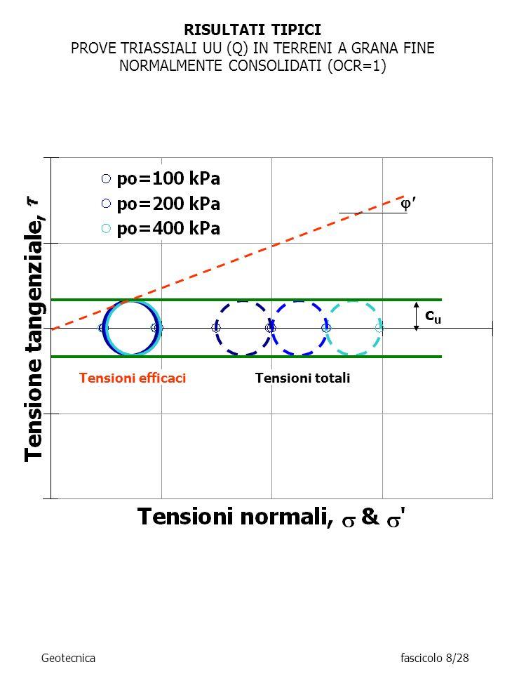 RISULTATI TIPICI PROVE TRIASSIALI UU (Q) IN TERRENI A GRANA FINE NORMALMENTE CONSOLIDATI (OCR=1) Tensioni totali.