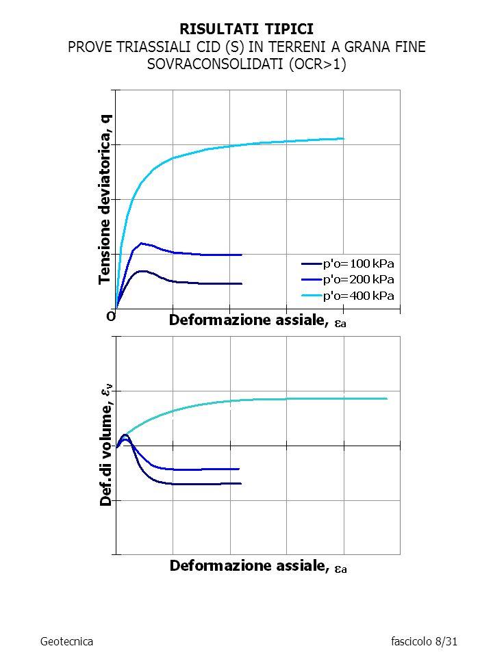 RISULTATI TIPICIPROVE TRIASSIALI CID (S) IN TERRENI A GRANA FINE SOVRACONSOLIDATI (OCR>1) O.