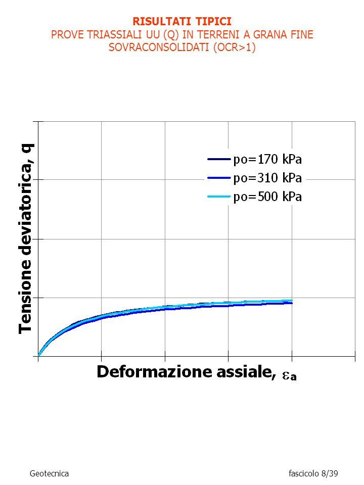 RISULTATI TIPICI PROVE TRIASSIALI UU (Q) IN TERRENI A GRANA FINE SOVRACONSOLIDATI (OCR>1) Geotecnica fascicolo 8/39.