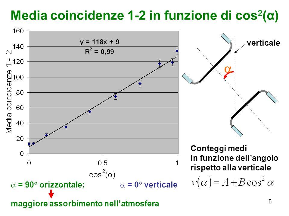 Media coincidenze 1-2 in funzione di cos2(α)