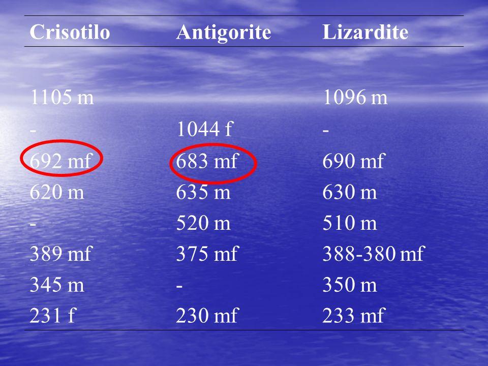 Crisotilo Antigorite. Lizardite. 1105 m. 1096 m. - 1044 f. 692 mf. 683 mf. 690 mf. 620 m. 635 m.
