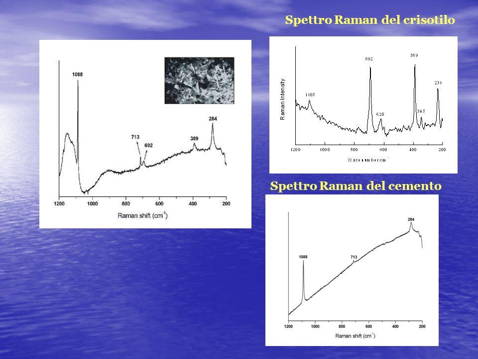 Spettro Raman del crisotilo