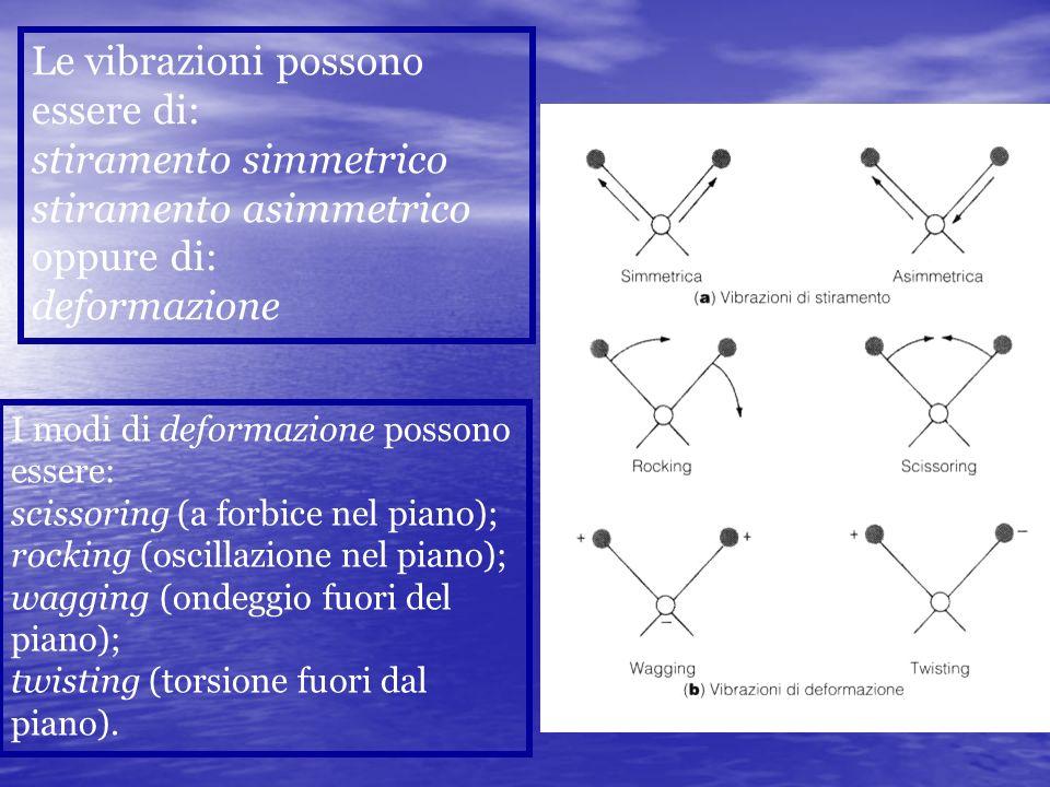 Le vibrazioni possono essere di: stiramento simmetrico