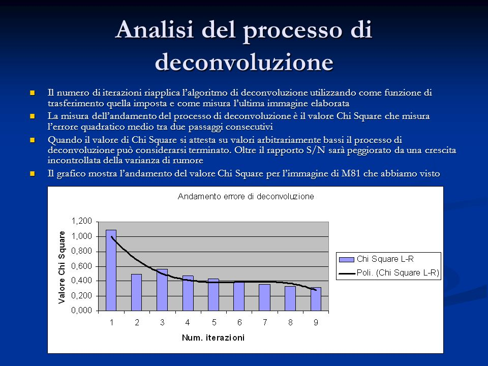 Analisi del processo di deconvoluzione