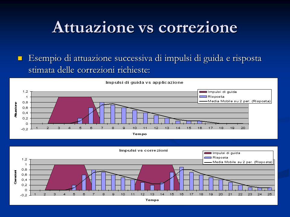 Attuazione vs correzione