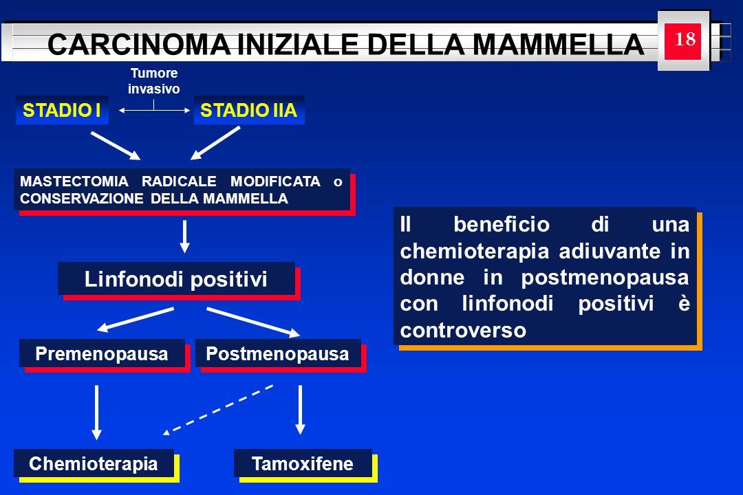 18 Tumore. invasivo. STADIO I. STADIO IIA. MASTECTOMIA RADICALE MODIFICATA o CONSERVAZIONE DELLA MAMMELLA.
