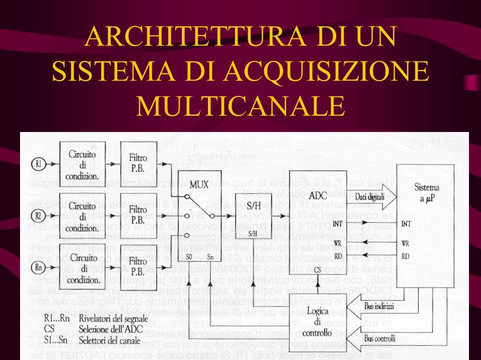 ARCHITETTURA DI UN SISTEMA DI ACQUISIZIONE MULTICANALE