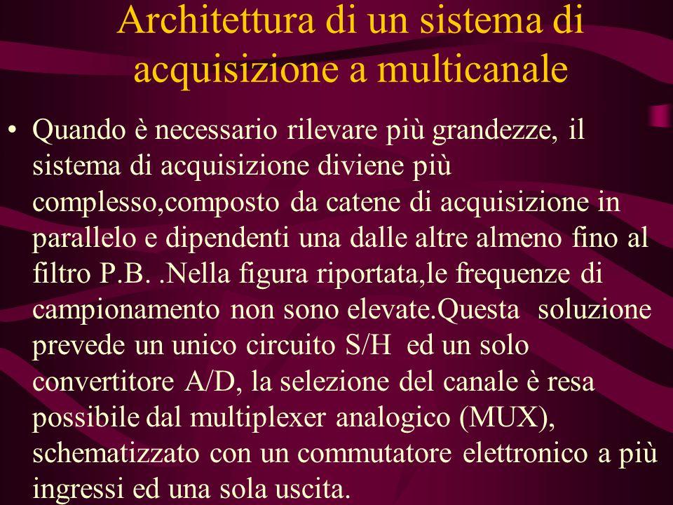 Architettura di un sistema di acquisizione a multicanale
