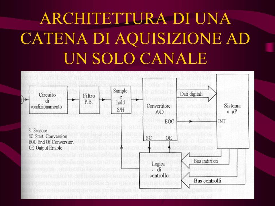 ARCHITETTURA DI UNA CATENA DI AQUISIZIONE AD UN SOLO CANALE