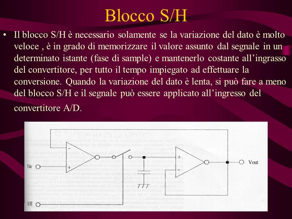 Blocco S/H