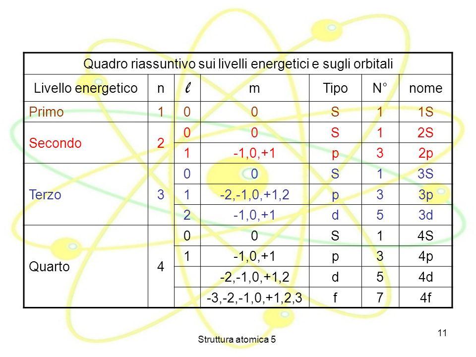 Quadro riassuntivo sui livelli energetici e sugli orbitali