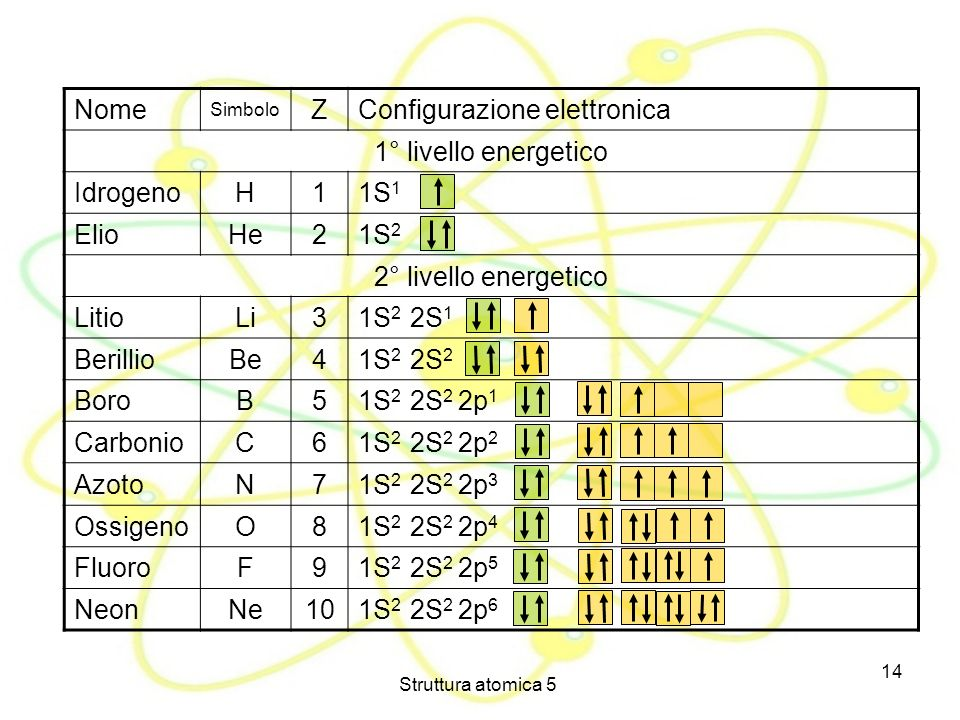 Configurazione elettronica 1° livello energetico Idrogeno H 1 1S1 Elio