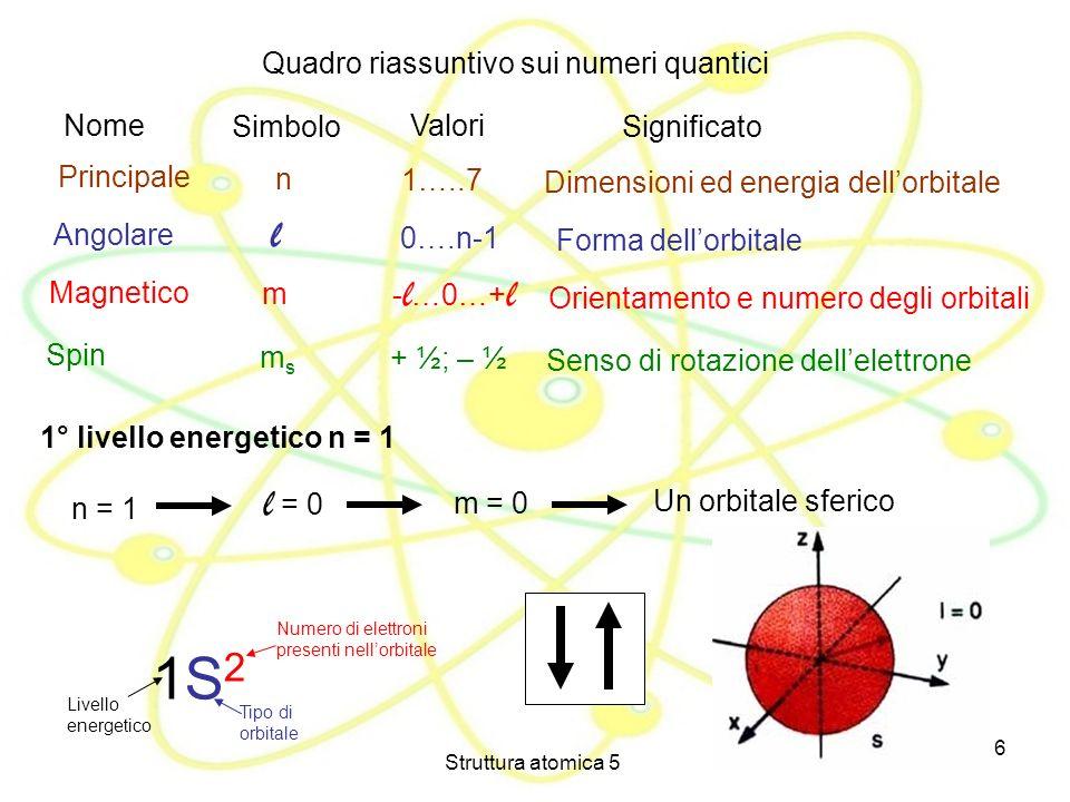 1S2 l l = 0 Quadro riassuntivo sui numeri quantici Nome Simbolo Valori