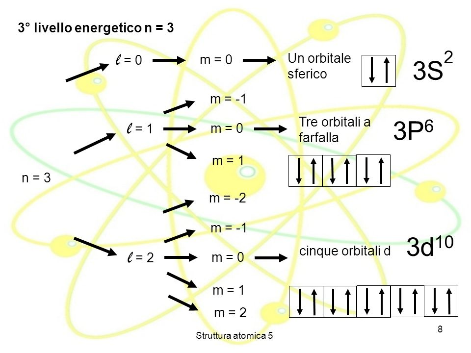 3S 2 3P6 3d10 l = 0 l = 1 l = 2 3° livello energetico n = 3 m = 0