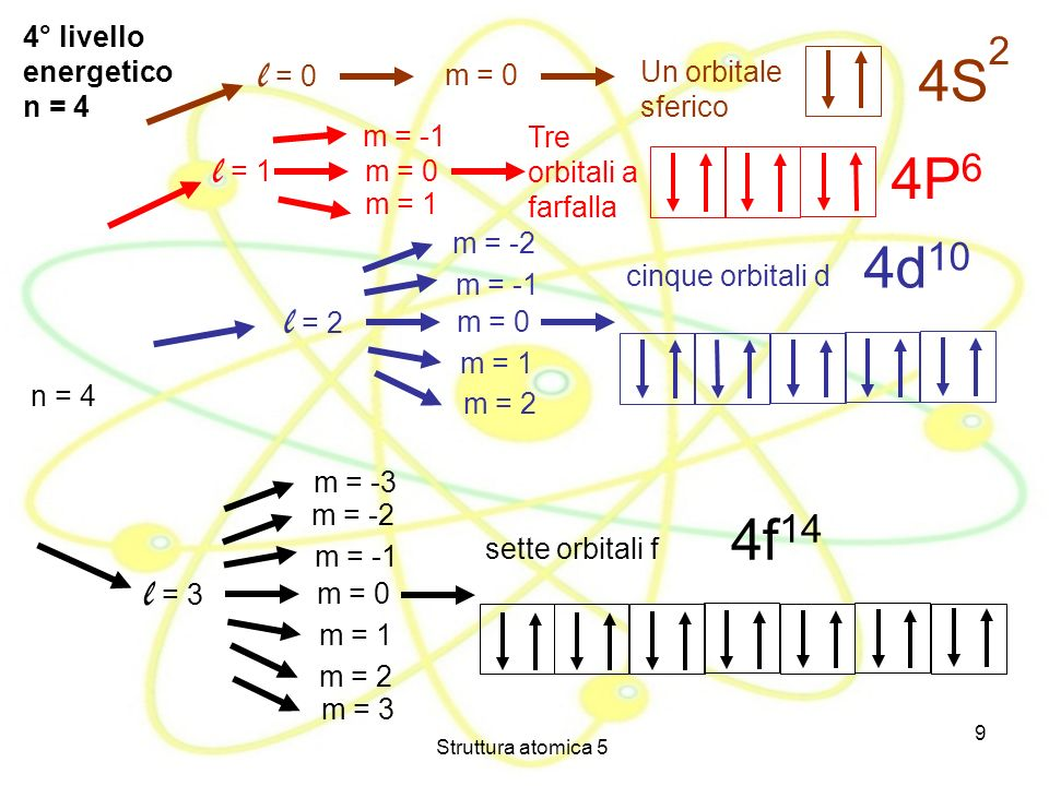 4S 2 4P6 4d10 4f14 l = 0 l = 1 l = 2 l = 3 4° livello energetico n = 4
