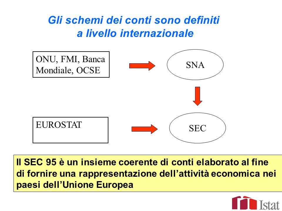 Gli schemi dei conti sono definiti a livello internazionale