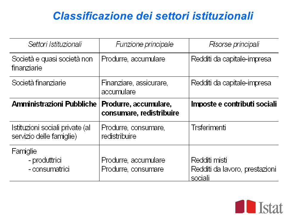 Classificazione dei settori istituzionali
