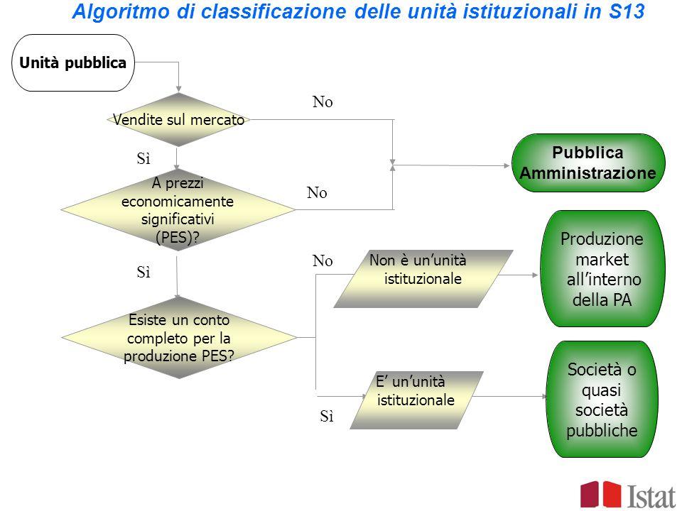 Algoritmo di classificazione delle unità istituzionali in S13
