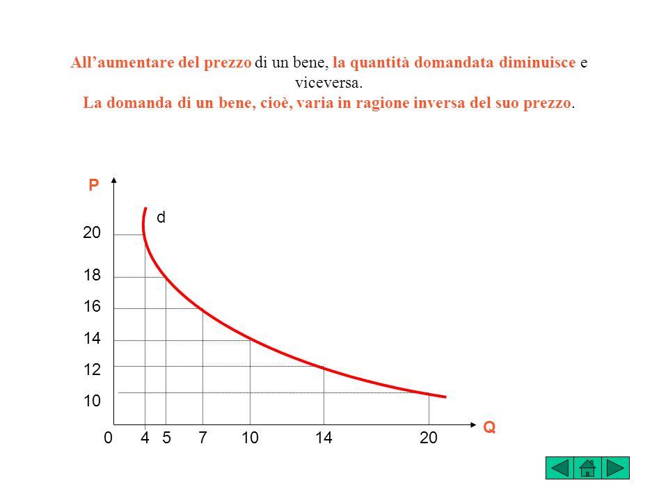 All'aumentare del prezzo di un bene, la quantità domandata diminuisce e viceversa. La domanda di un bene, cioè, varia in ragione inversa del suo prezzo.
