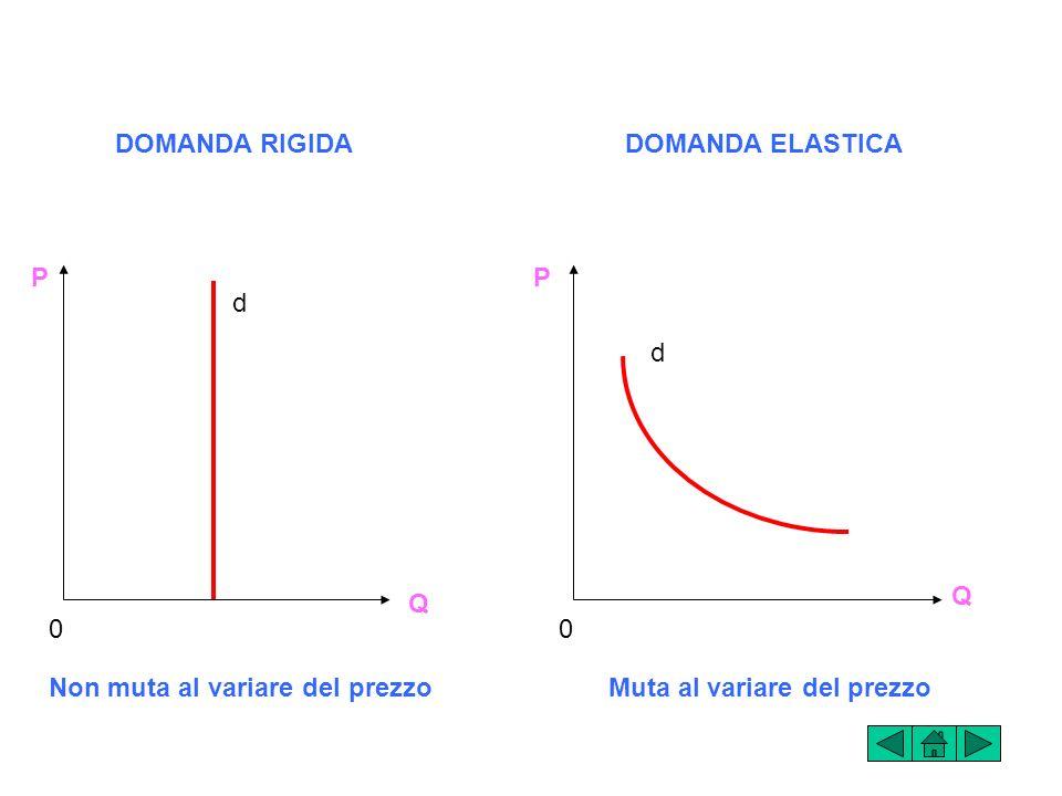 DOMANDA RIGIDADOMANDA ELASTICA.P. P. d. d. Q. Q. Non muta al variare del prezzo.