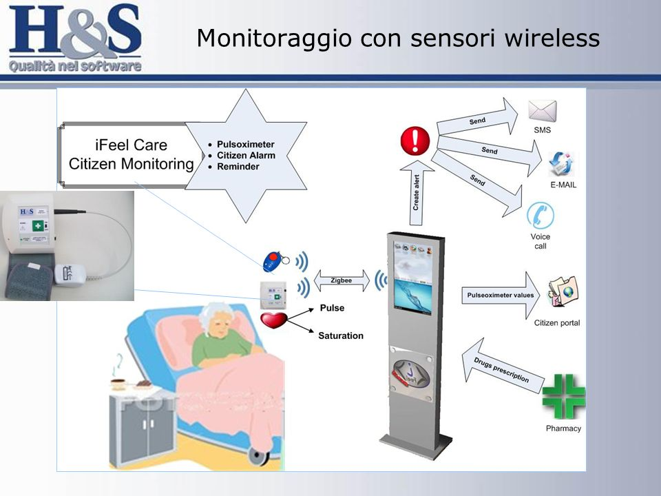 Monitoraggio con sensori wireless