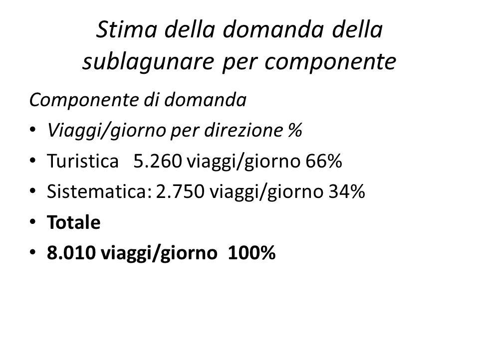 Stima della domanda della sublagunare per componente