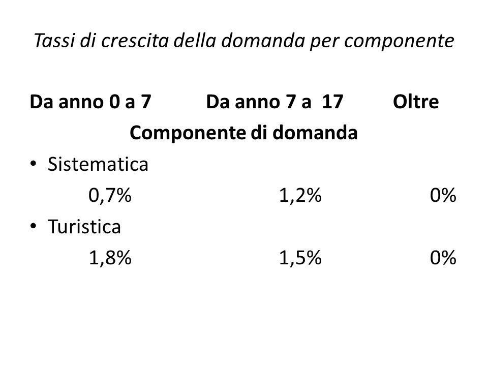 Tassi di crescita della domanda per componente