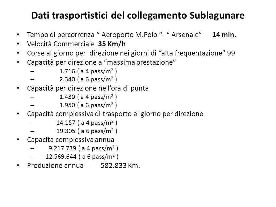 Dati trasportistici del collegamento Sublagunare