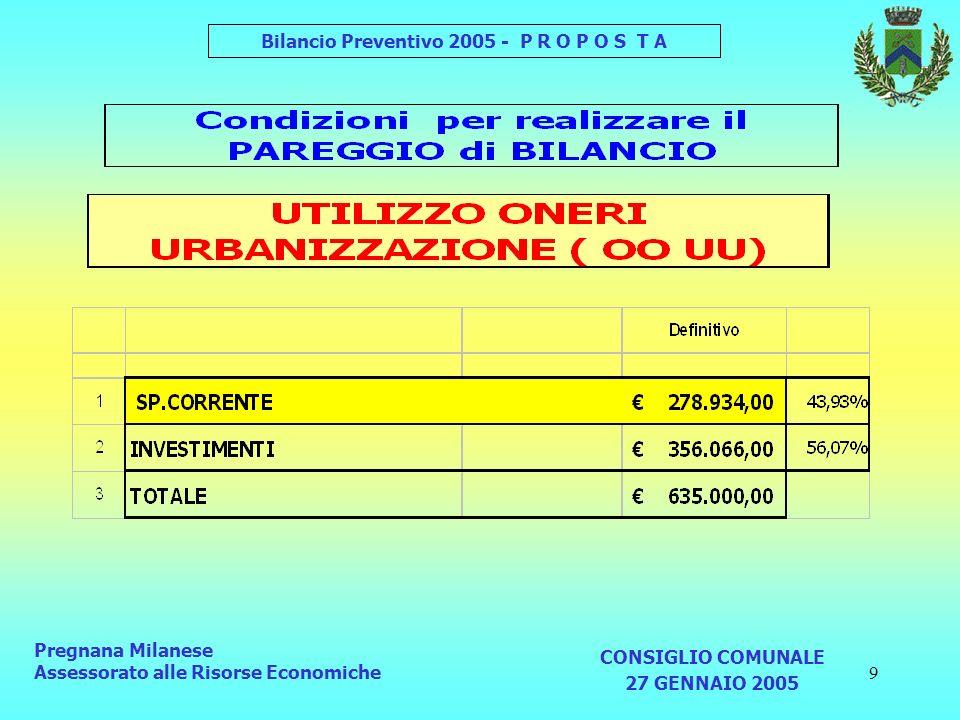 Pregnana Milanese Assessorato alle Risorse Economiche