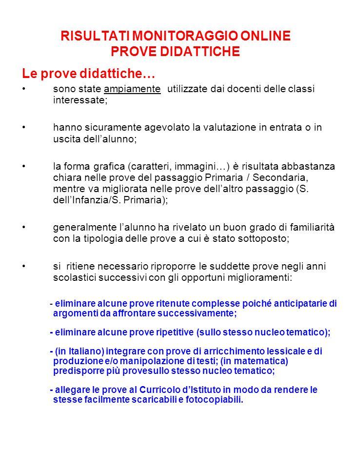 RISULTATI MONITORAGGIO ONLINE PROVE DIDATTICHE
