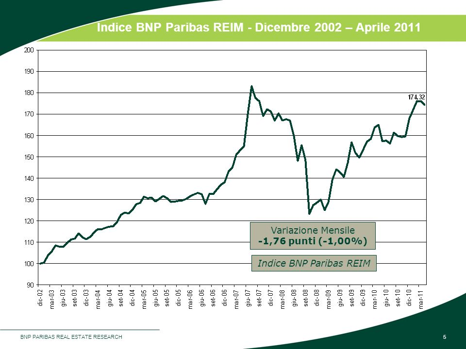 Indice BNP Paribas REIM - Dicembre 2002 – Aprile 2011