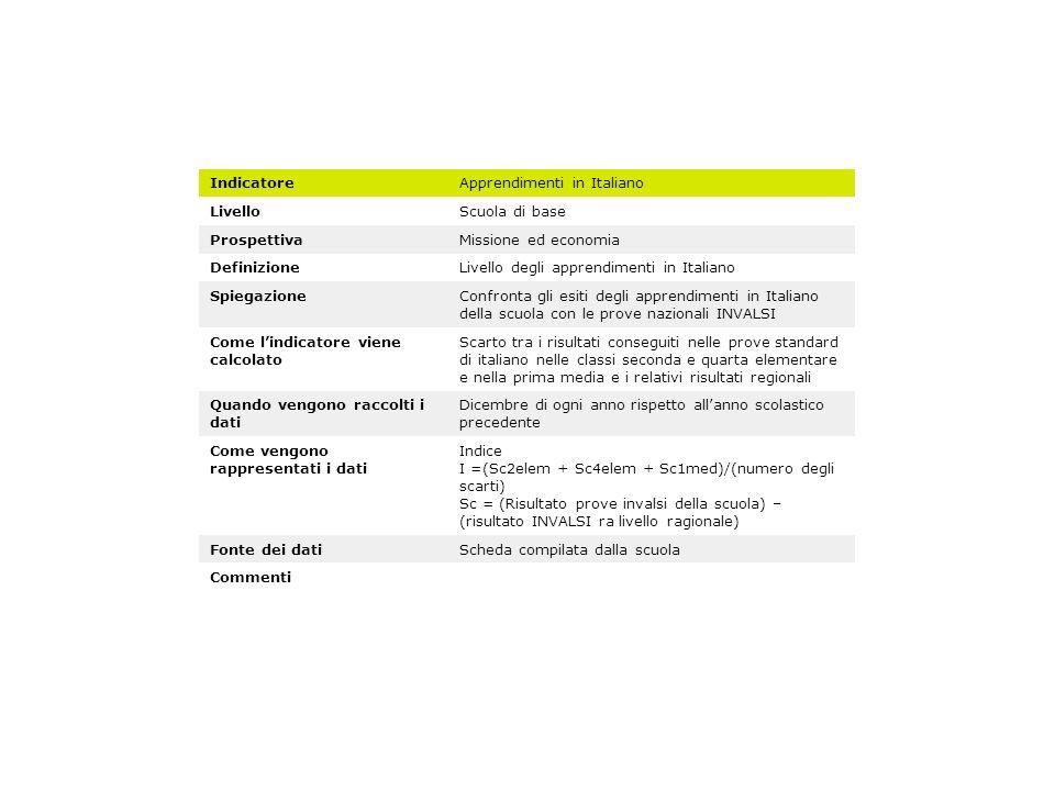 Indicatore Apprendimenti in Italiano. Livello. Scuola di base. Prospettiva. Missione ed economia.