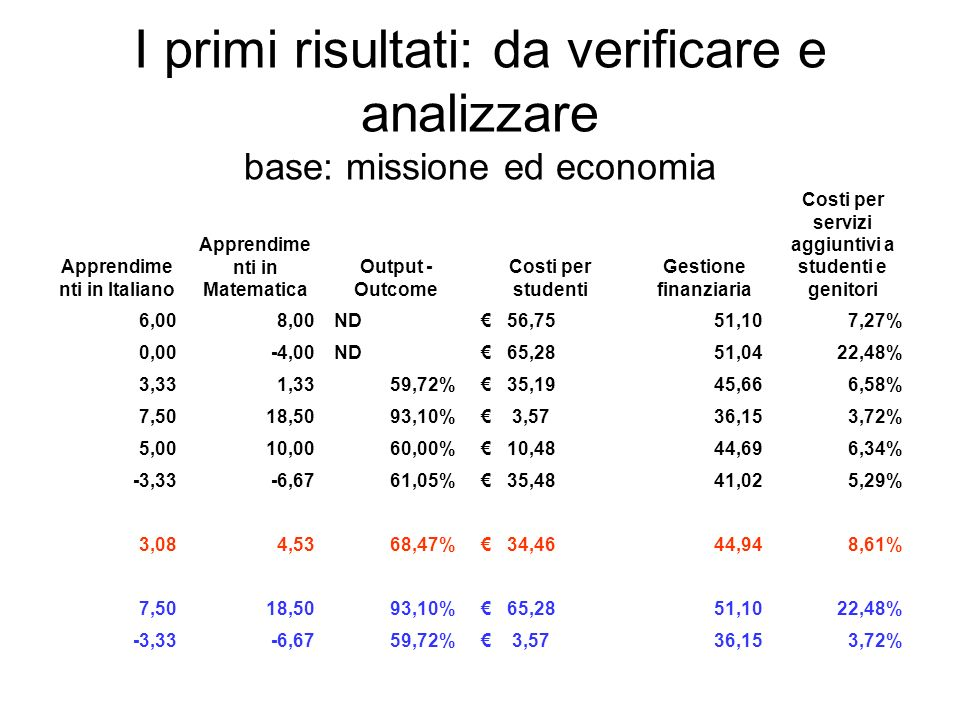 I primi risultati: da verificare e analizzare base: missione ed economia