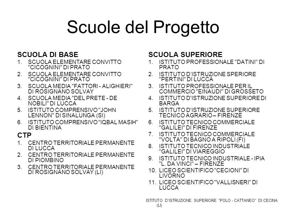 Scuole del Progetto SCUOLA DI BASE CTP SCUOLA SUPERIORE