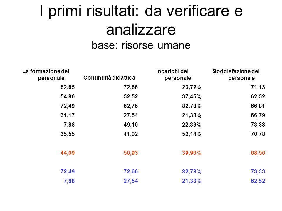 I primi risultati: da verificare e analizzare base: risorse umane
