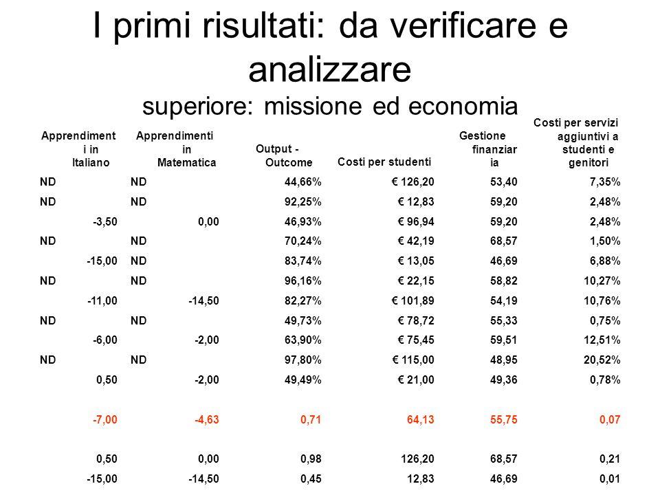 I primi risultati: da verificare e analizzare superiore: missione ed economia