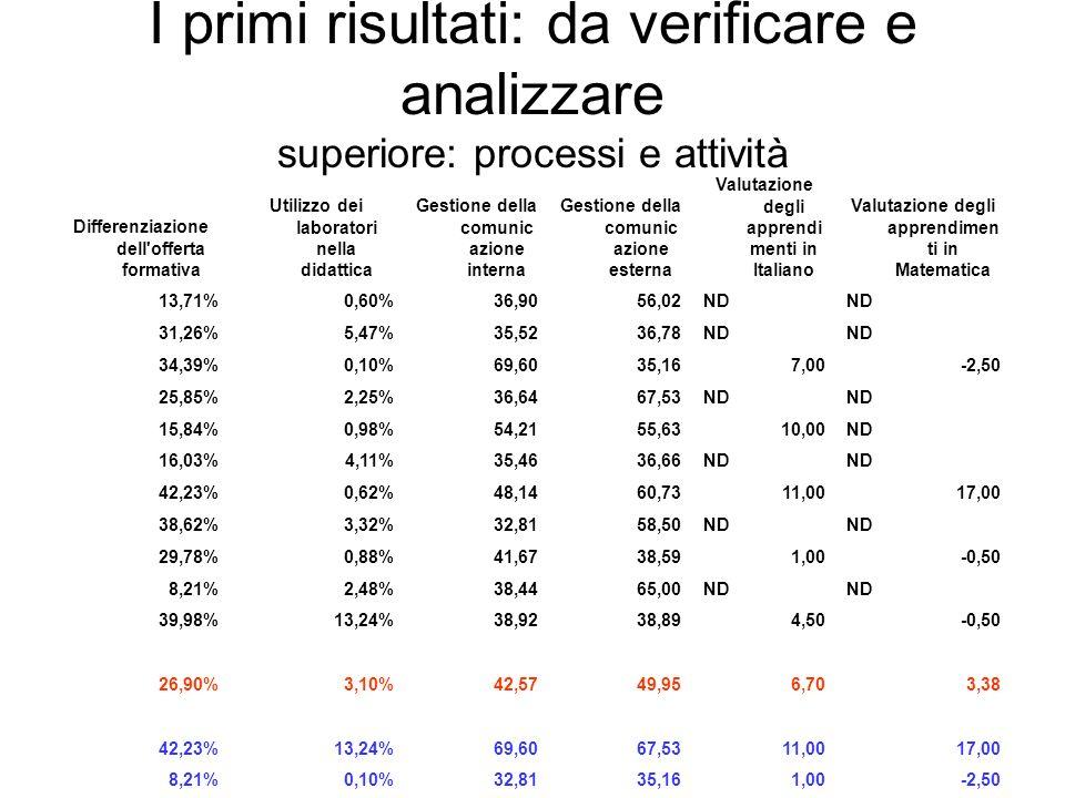 I primi risultati: da verificare e analizzare superiore: processi e attività
