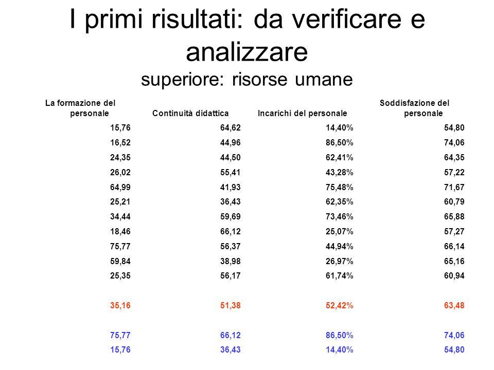 I primi risultati: da verificare e analizzare superiore: risorse umane