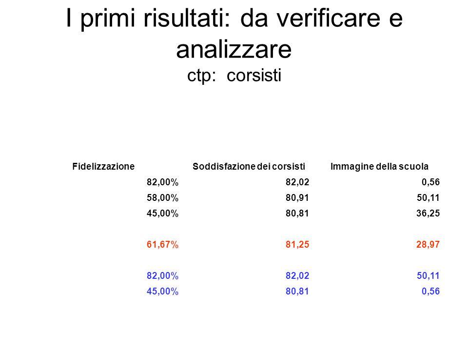 I primi risultati: da verificare e analizzare ctp: corsisti