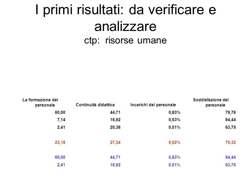 I primi risultati: da verificare e analizzare ctp: risorse umane