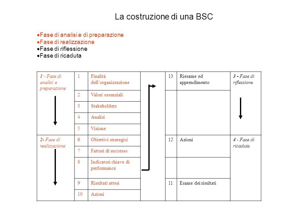 La costruzione di una BSC