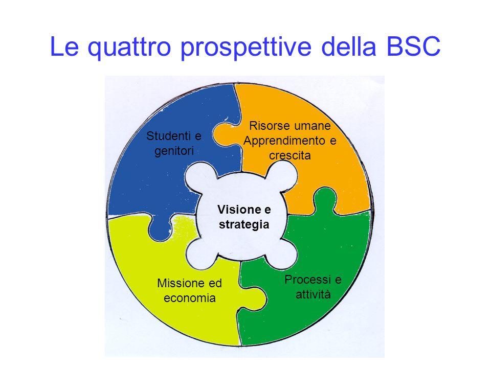 Le quattro prospettive della BSC