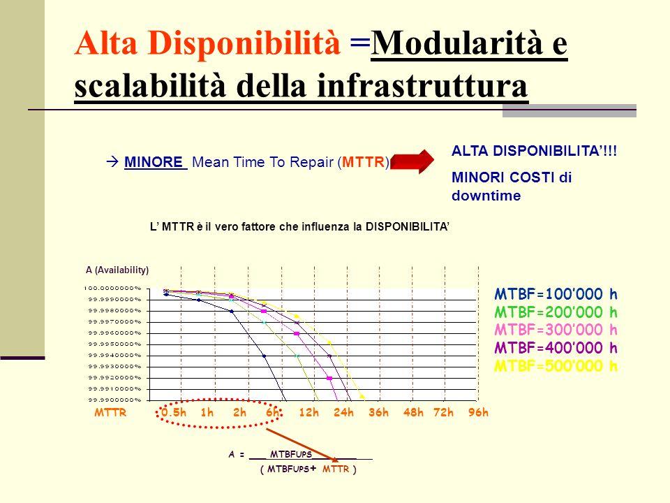 Alta Disponibilità =Modularità e scalabilità della infrastruttura