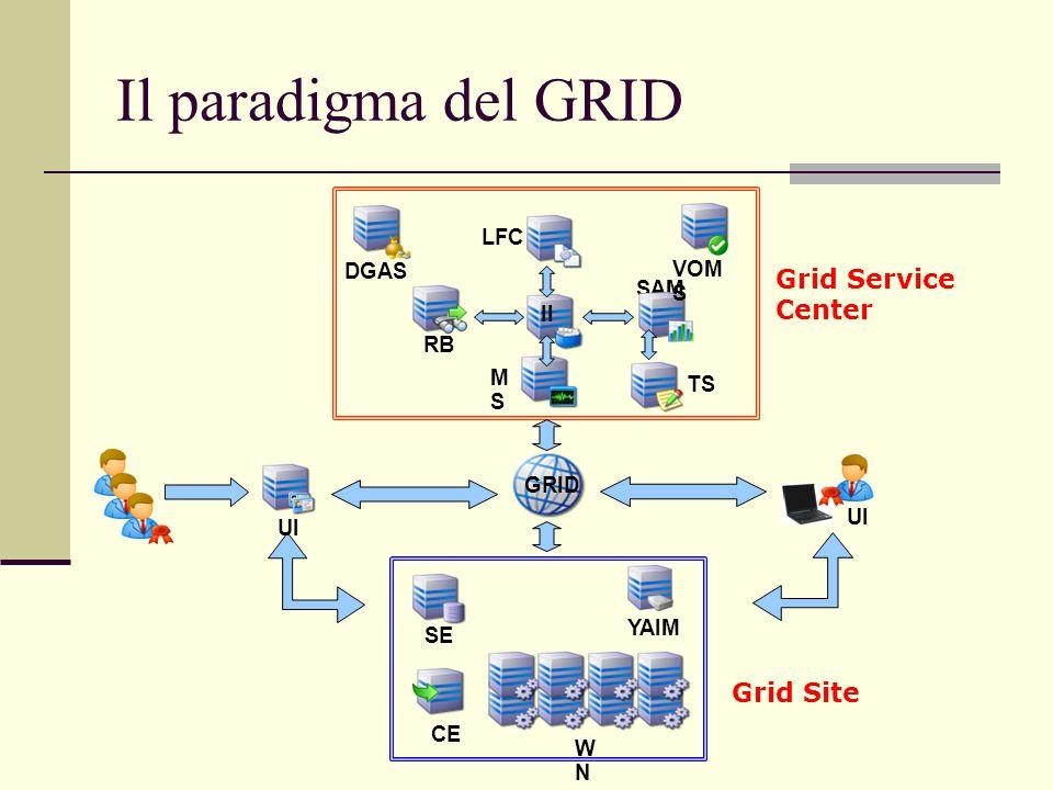 Il paradigma del GRID Grid Service Center Grid Site LFC DGAS VOMS SAM