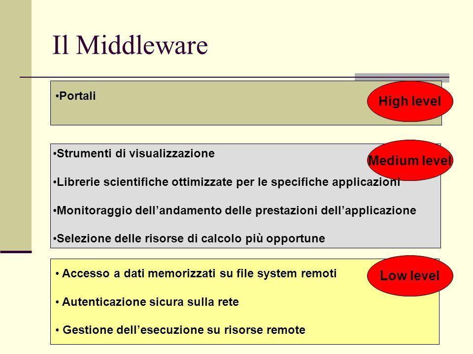 Il Middleware High level Medium level Low level Portali