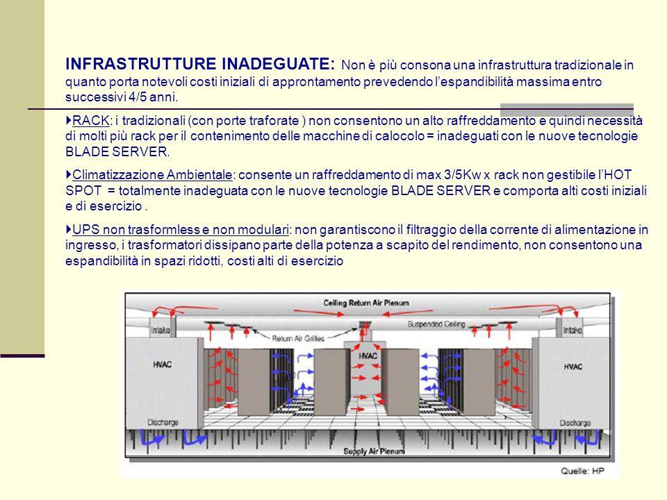 INFRASTRUTTURE INADEGUATE: Non è più consona una infrastruttura tradizionale in quanto porta notevoli costi iniziali di approntamento prevedendo l'espandibilità massima entro successivi 4/5 anni.