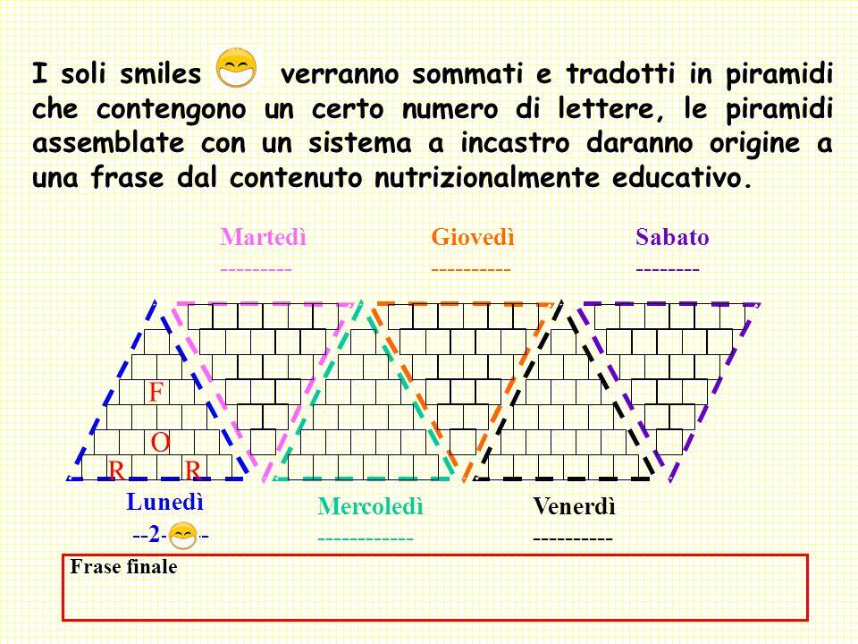 I soli smiles verranno sommati e tradotti in piramidi che contengono un certo numero di lettere, le piramidi assemblate con un sistema a incastro daranno origine a una frase dal contenuto nutrizionalmente educativo.
