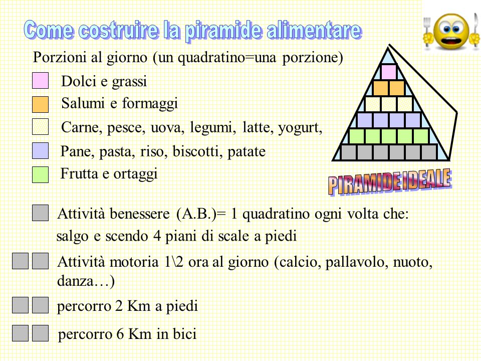 Come costruire la piramide alimentare