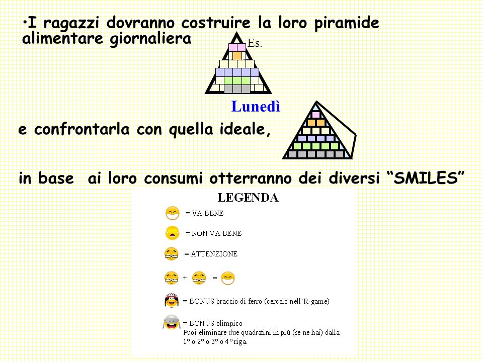 I ragazzi dovranno costruire la loro piramide alimentare giornaliera