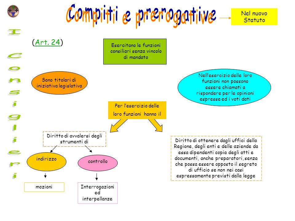 Compiti e prerogative I Consiglieri (Art. 24) Nel nuovo Statuto